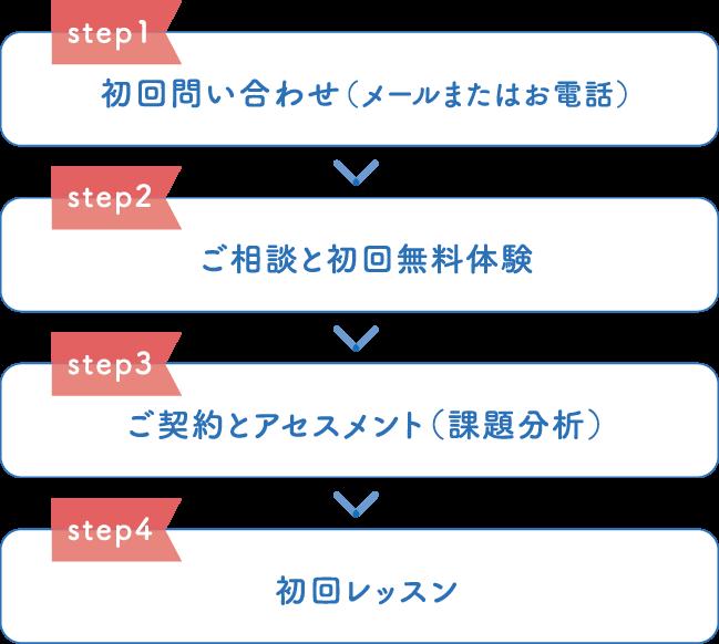 ステップ表